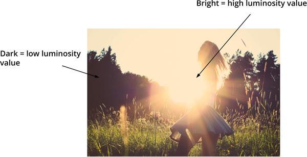 luminosity value explained