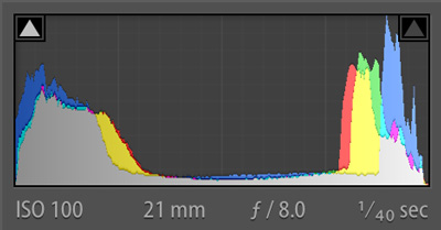 histogram of +2EV
