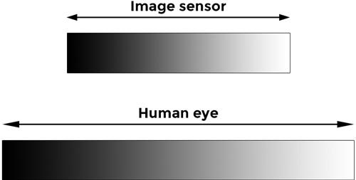 dynamic range comparision