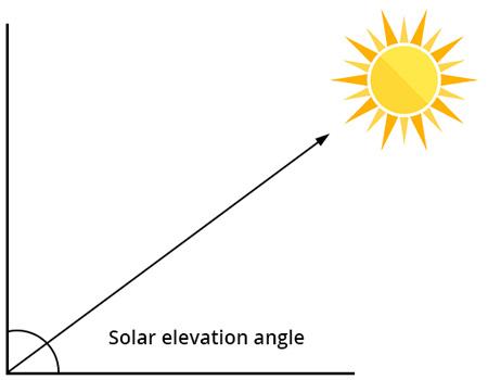 solar elevation angle
