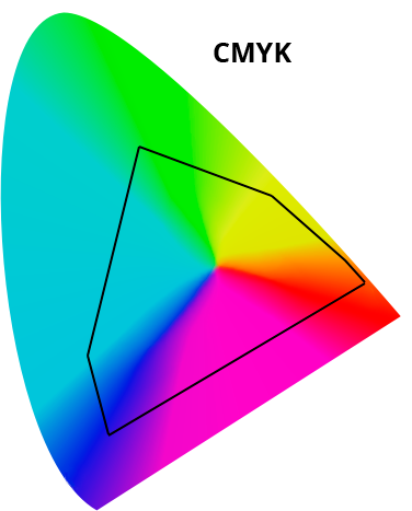 cmyk color space
