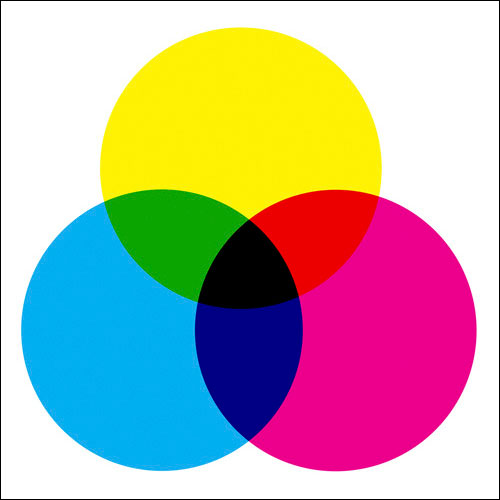 cmyk subtractive color model
