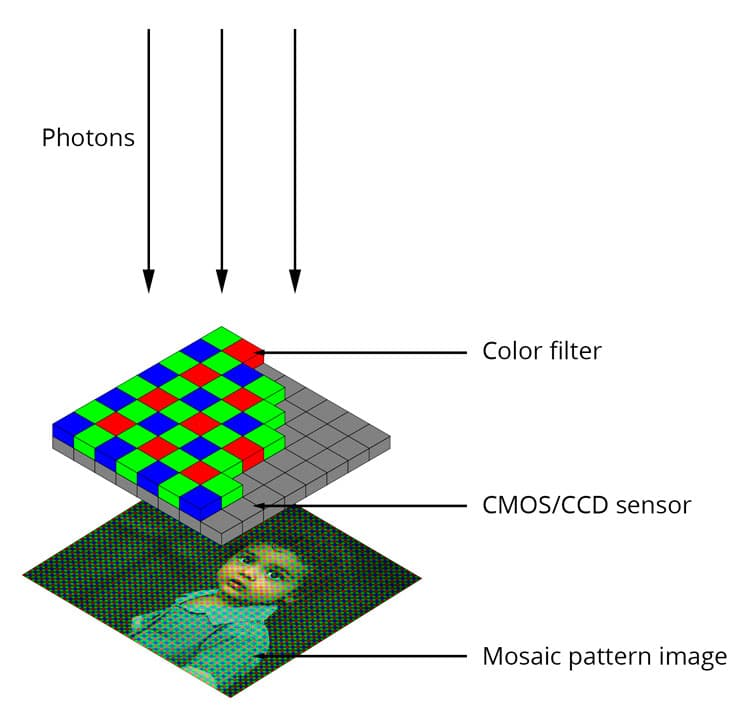 digital image sensor workflow